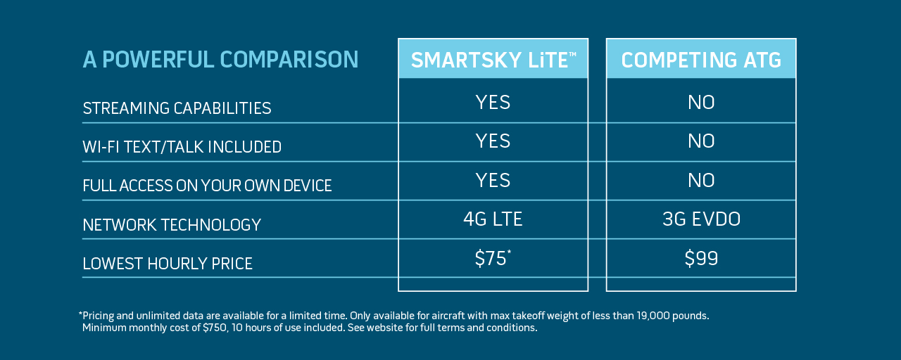 LiTE Comparison Chart and Pricing